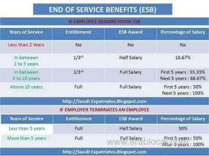 end-of-service-benefits-esb-in-saudi-arabia_saudi