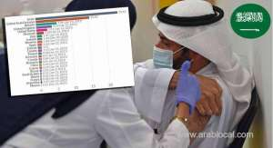 saudi-arabia-is-in-the-third-position-among-arab-countries-in-vaccinating-its-citizens_saudi