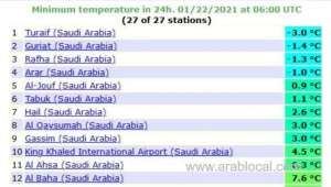 turaif-records-lowest-temperature-while-jeddah-records-highest-in-saudi-arabia_saudi