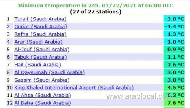 turaif-records-lowest-temperature-while-jeddah-records-highest-in-saudi-arabia-saudi