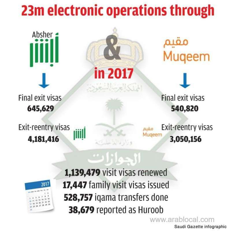 total-of-1,186,449-final-exit-visas-were-issued-last-year-_kuwait