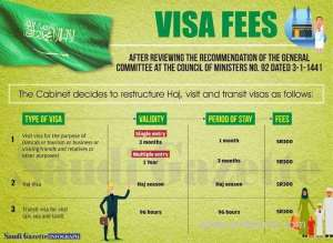 fee-for-issuing-multiple-visa-for-each-person-is-sr300_kuwait