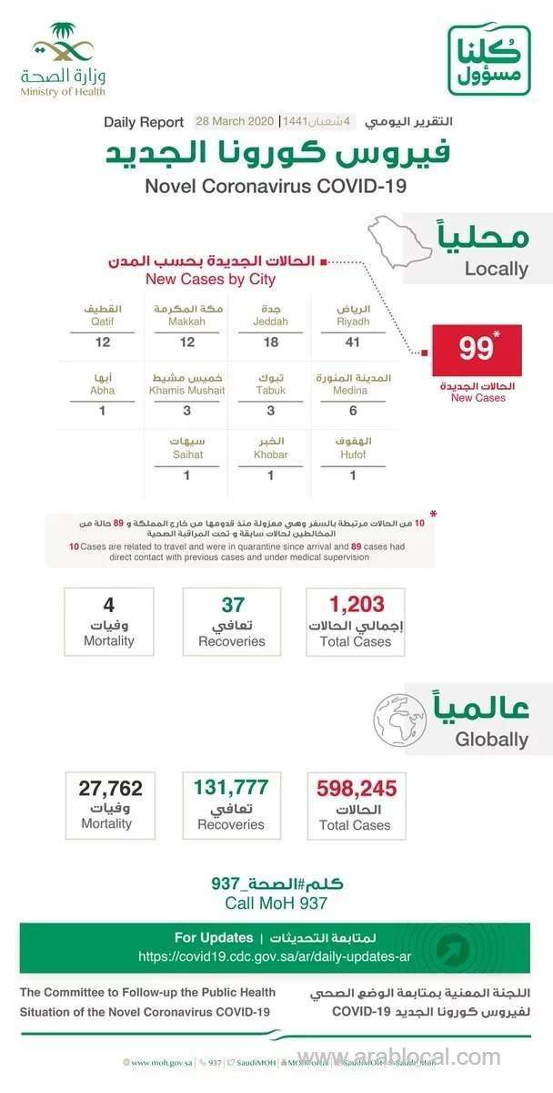 saudi-arabia-confirms-99-new-cases--total-reached-to-1203_kuwait