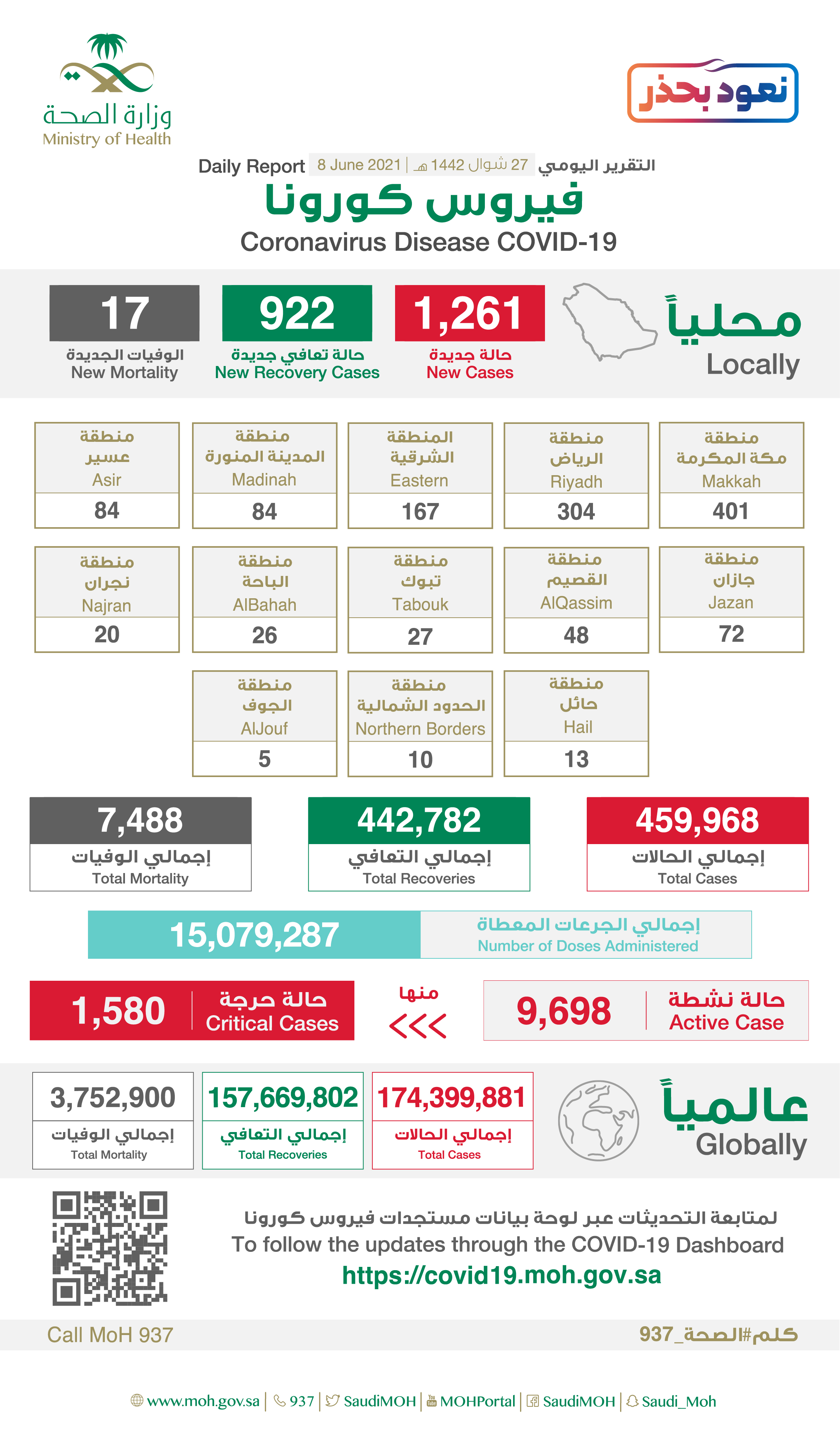 Saudi Arabia Coronavirus : Total Cases :459,968 , New Cases : 1,261 , Cured : 442,782 , Deaths: 7,488, Active Cases : 9,698
