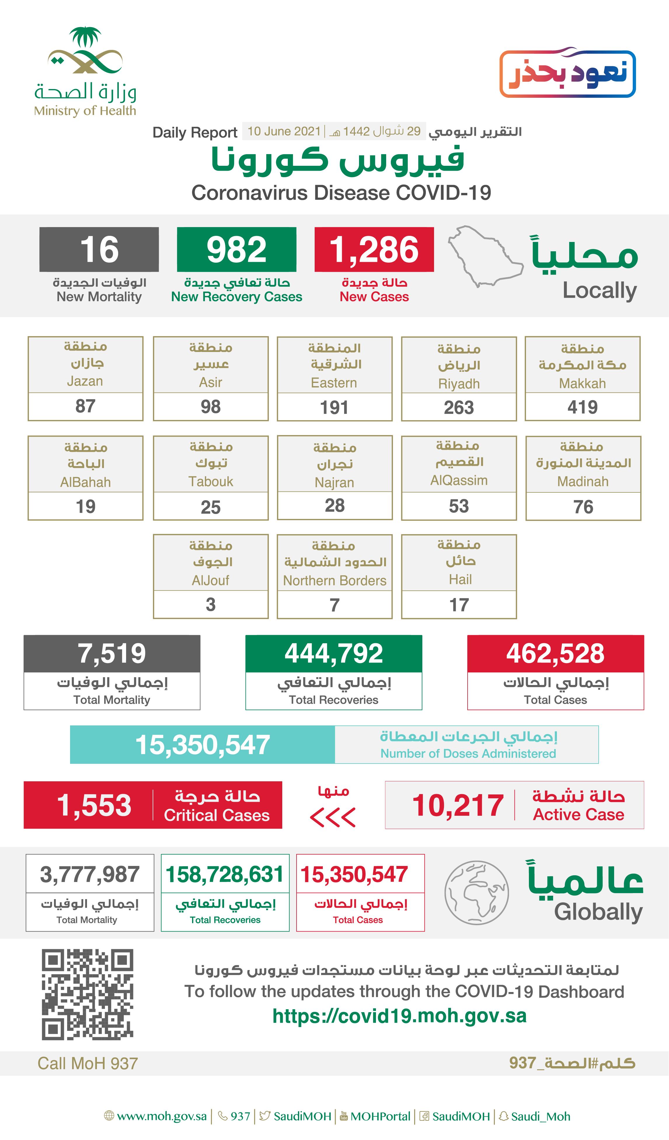 Saudi Arabia Coronavirus : Total Cases :462,528 , New Cases : 1,286 , Cured : 444,792 , Deaths: 7,519, Active Cases : 10,217