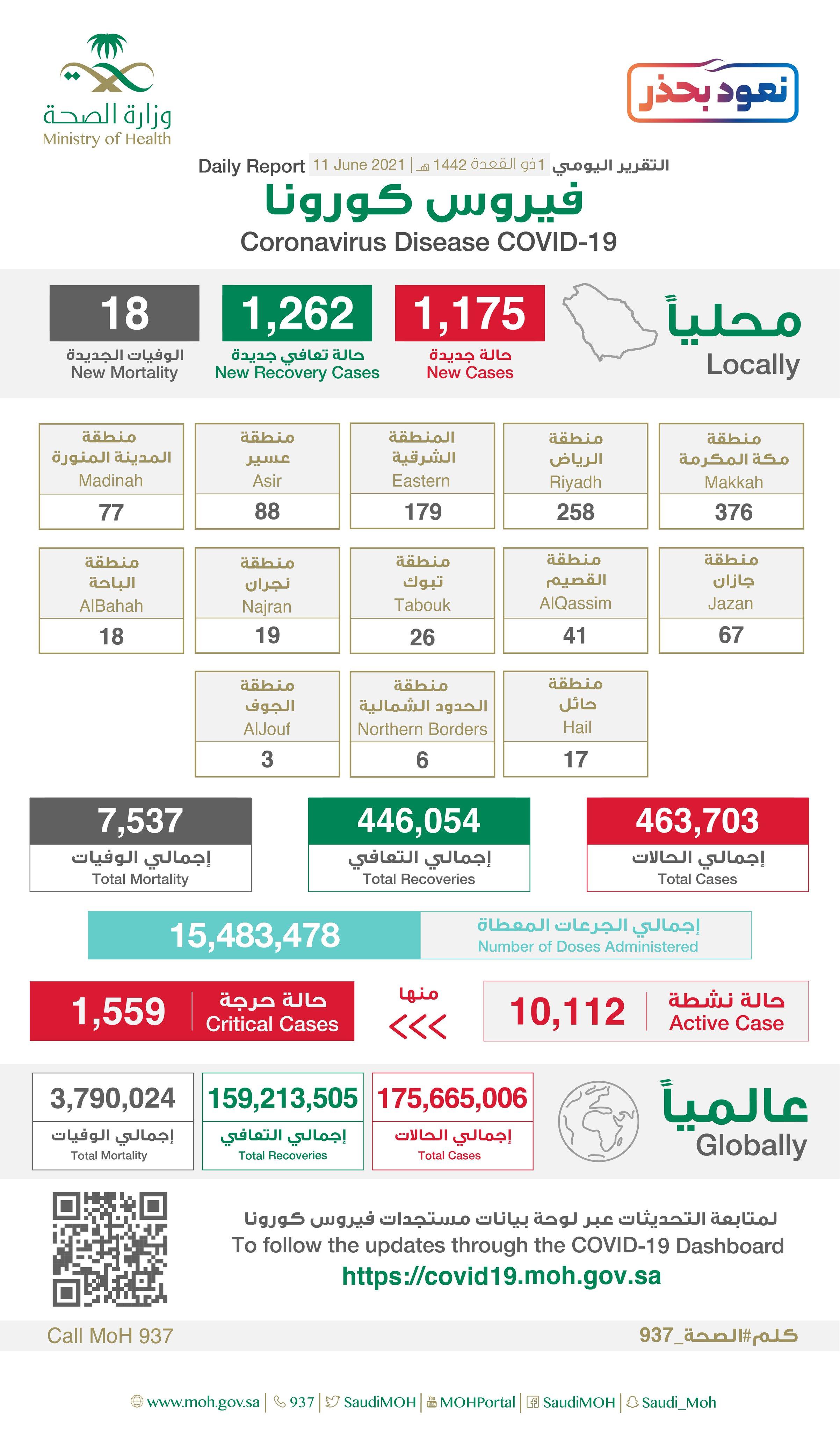 Saudi Arabia Coronavirus : Total Cases :463,703 , New Cases : 1,175 , Cured : 446,054 , Deaths: 7,537, Active Cases : 10,112