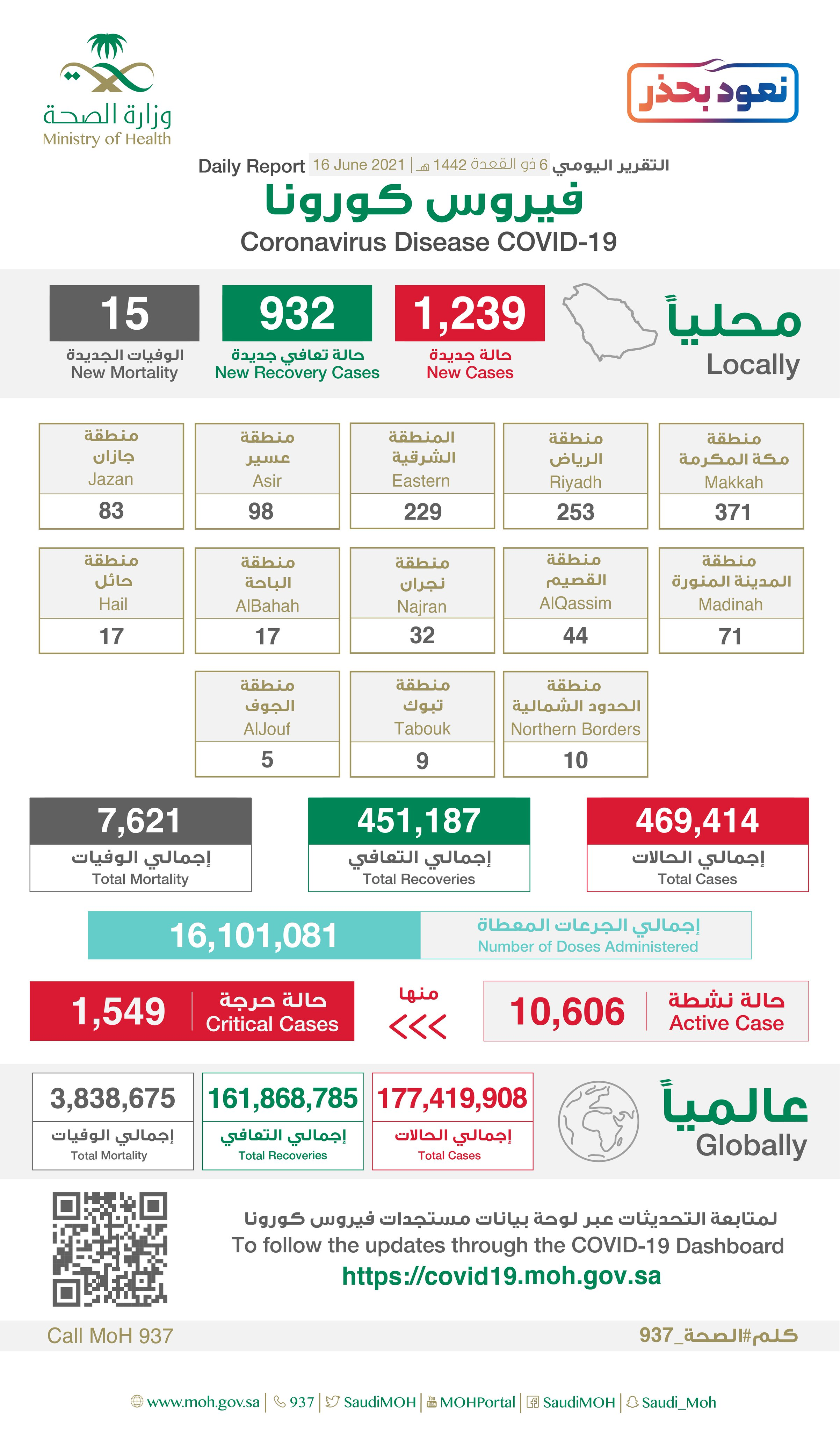 Saudi Arabia Coronavirus : Total Cases :469,414 , New Cases : 1,239 , Cured : 451,187 , Deaths: 7,621, Active Cases : 10,606