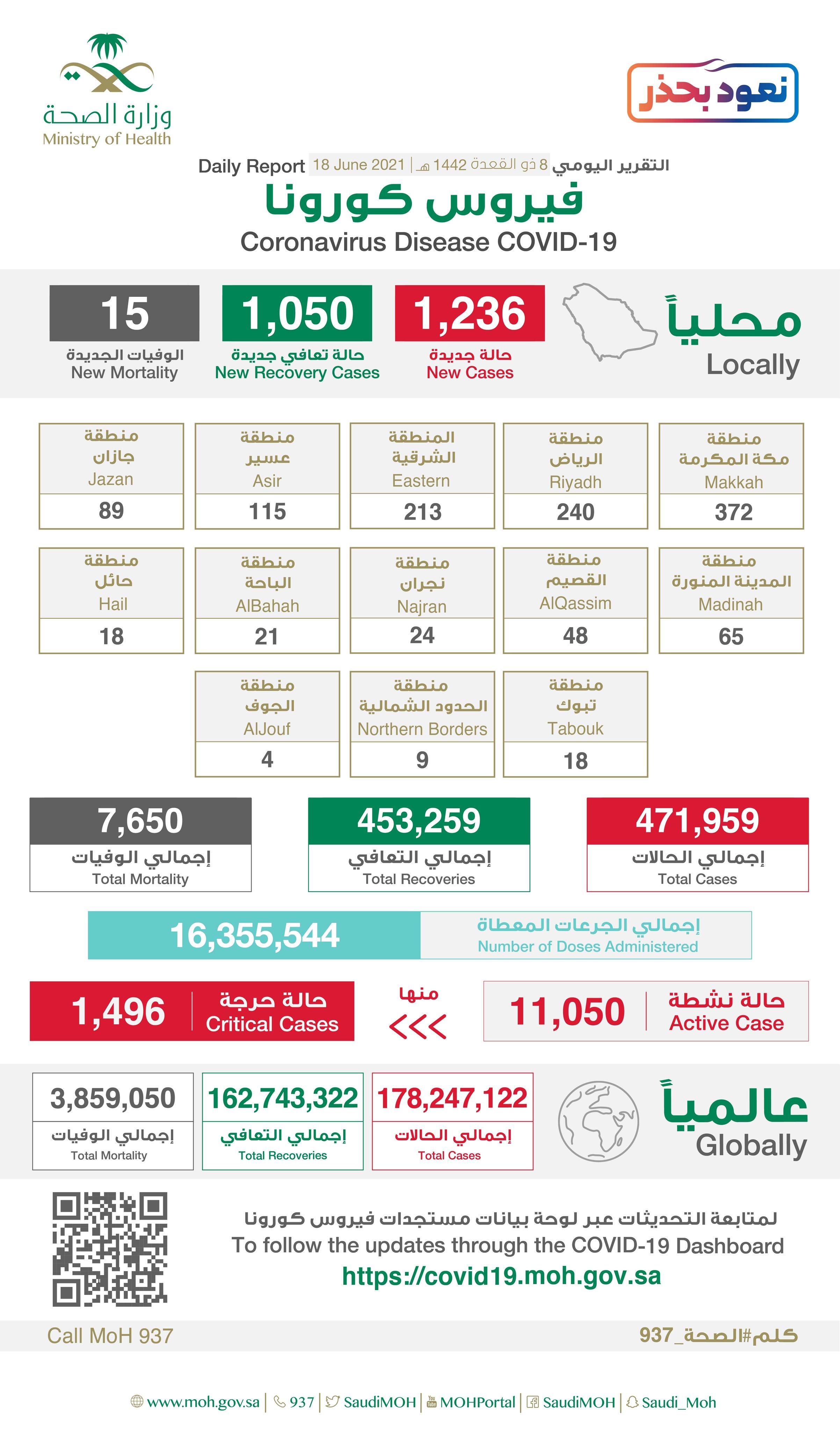 Saudi Arabia Coronavirus : Total Cases :471,959 , New Cases : 1,236 , Cured : 453,259 , Deaths: 7,650, Active Cases : 11,050