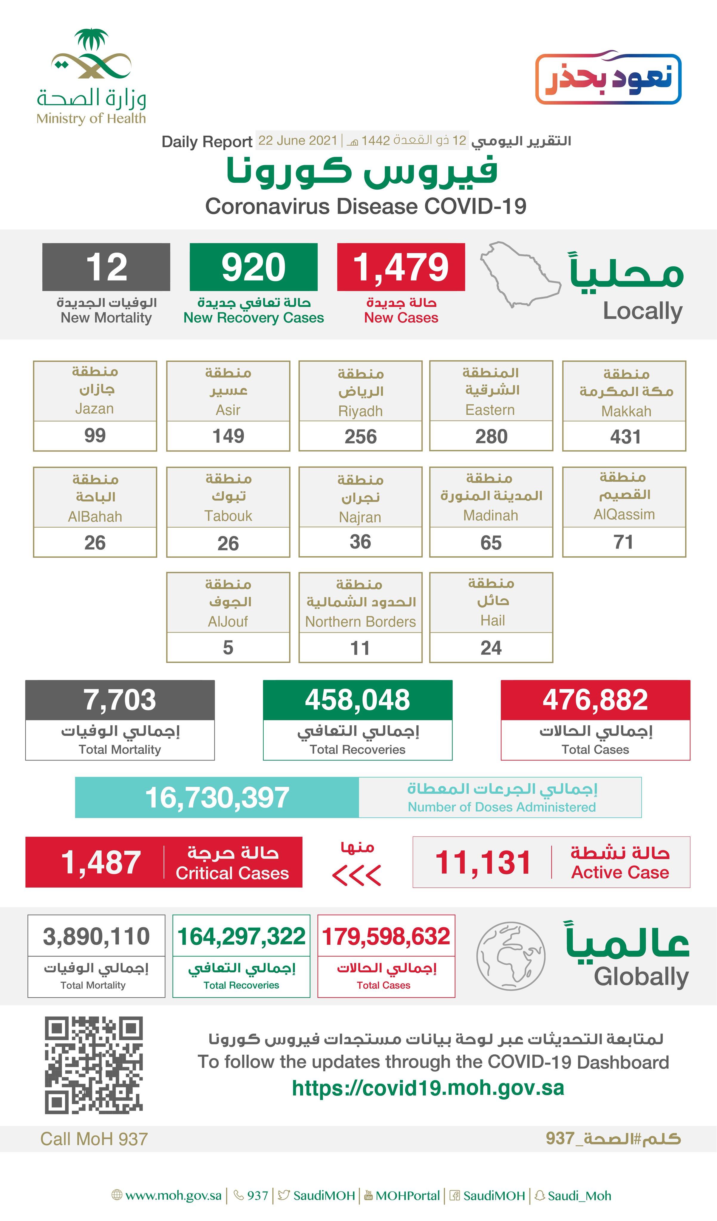Saudi Arabia Coronavirus : Total Cases :476,882 , New Cases : 1,479 , Cured : 458,048 , Deaths: 7,703, Active Cases : 11,131