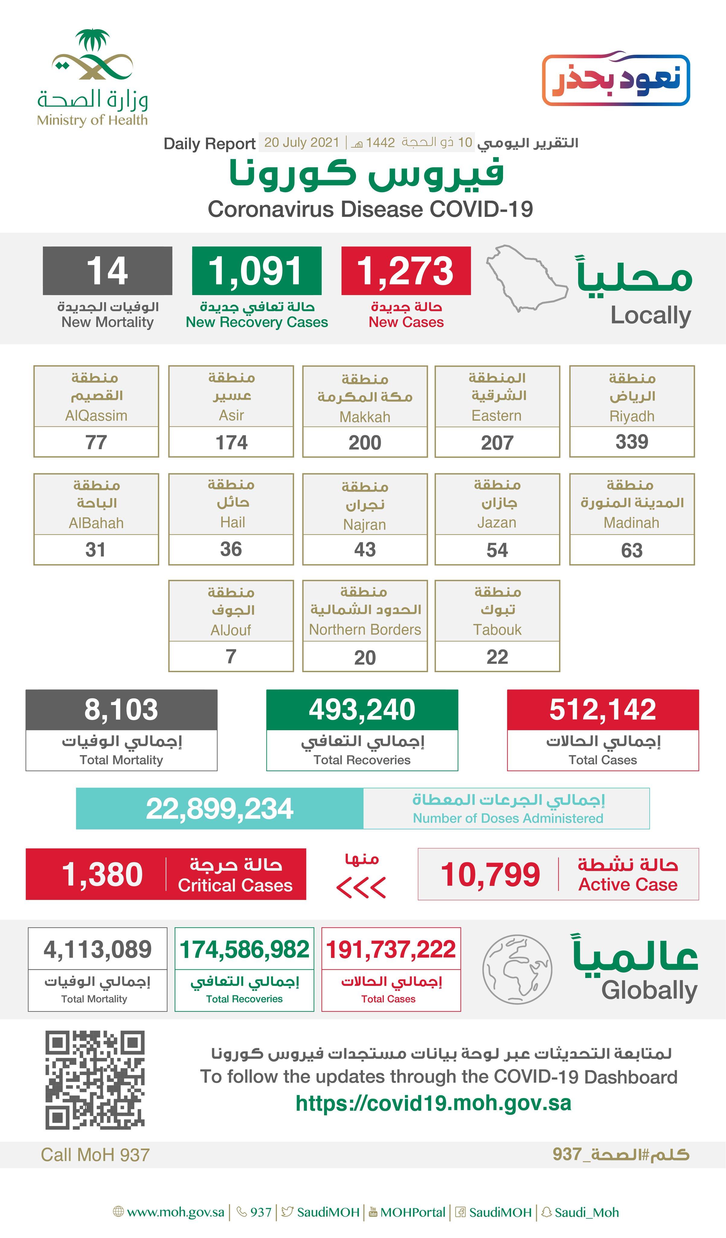Saudi Arabia Coronavirus : Total Cases : 512,142 , New Cases :1,273, Cured : 493,240 , Deaths: 8,103 , Active Cases : 10,799