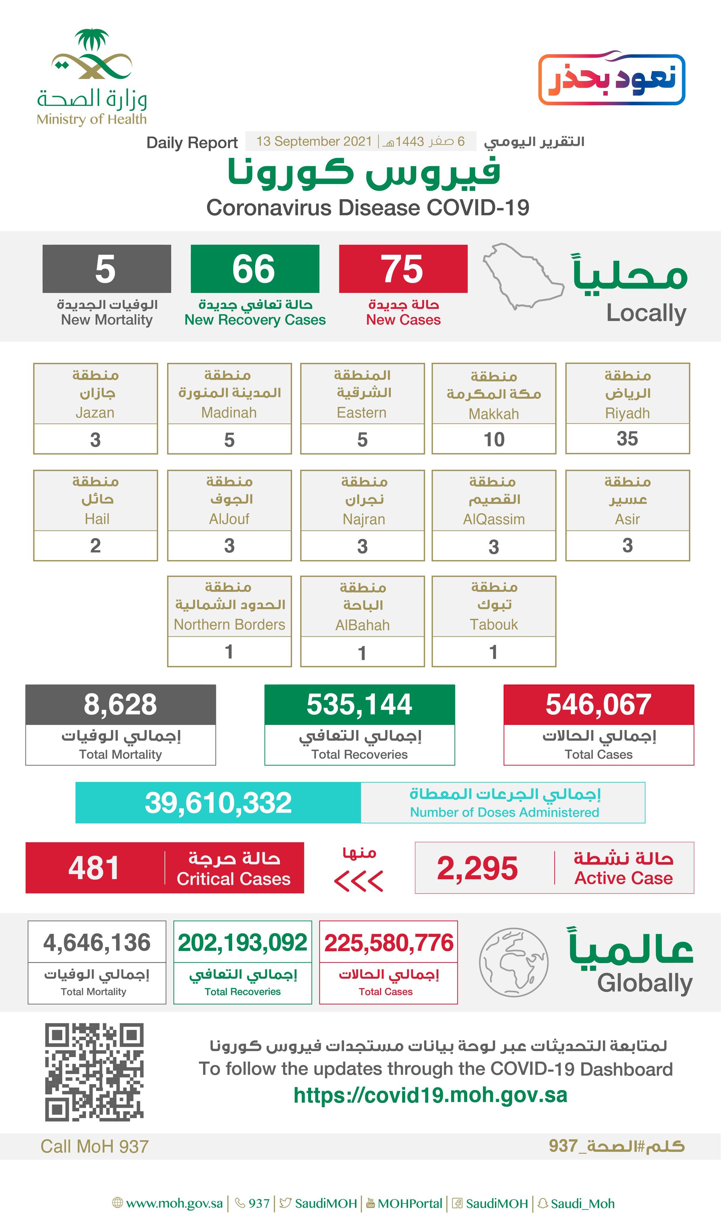 Saudi Arabia Coronavirus : Total Cases : 546,067 , New Cases : 75, Cured : 535,144 , Deaths: 8,628, Active Cases : 2,295