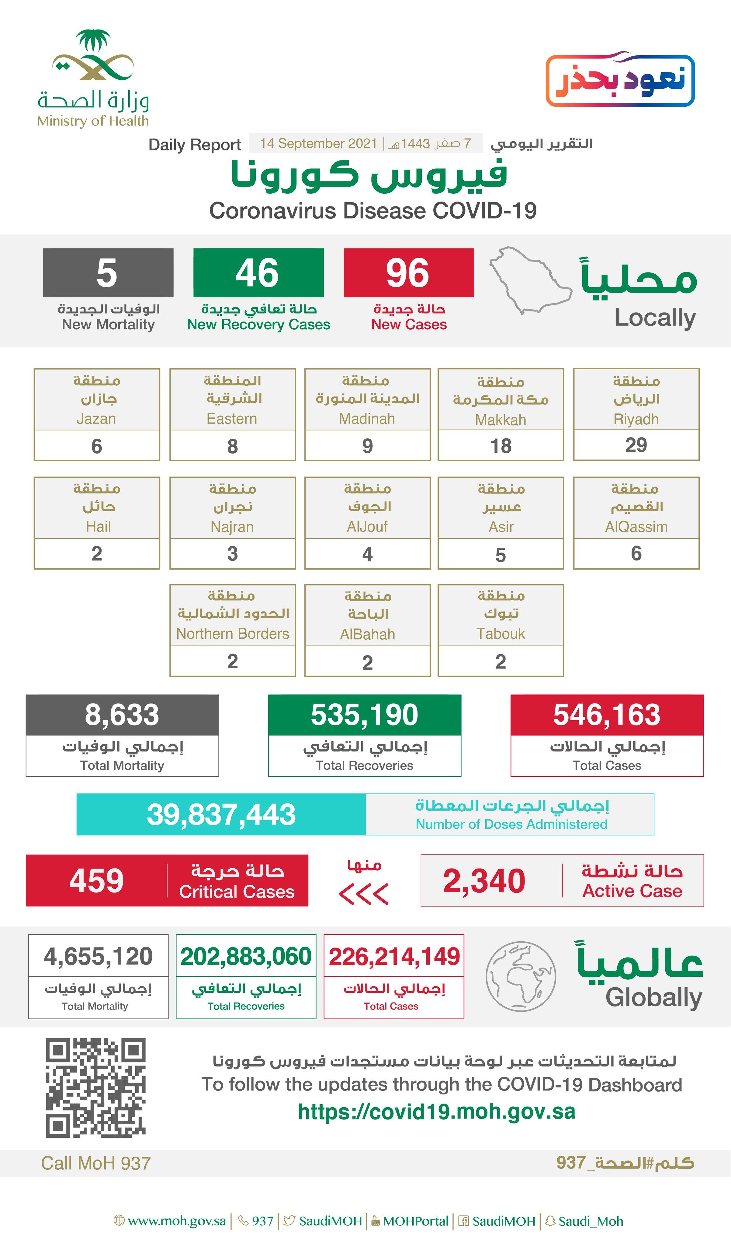 Saudi Arabia Coronavirus : Total Cases : 546,163 , New Cases : 96, Cured : 535,190 , Deaths: 8,633, Active Cases : 2,340