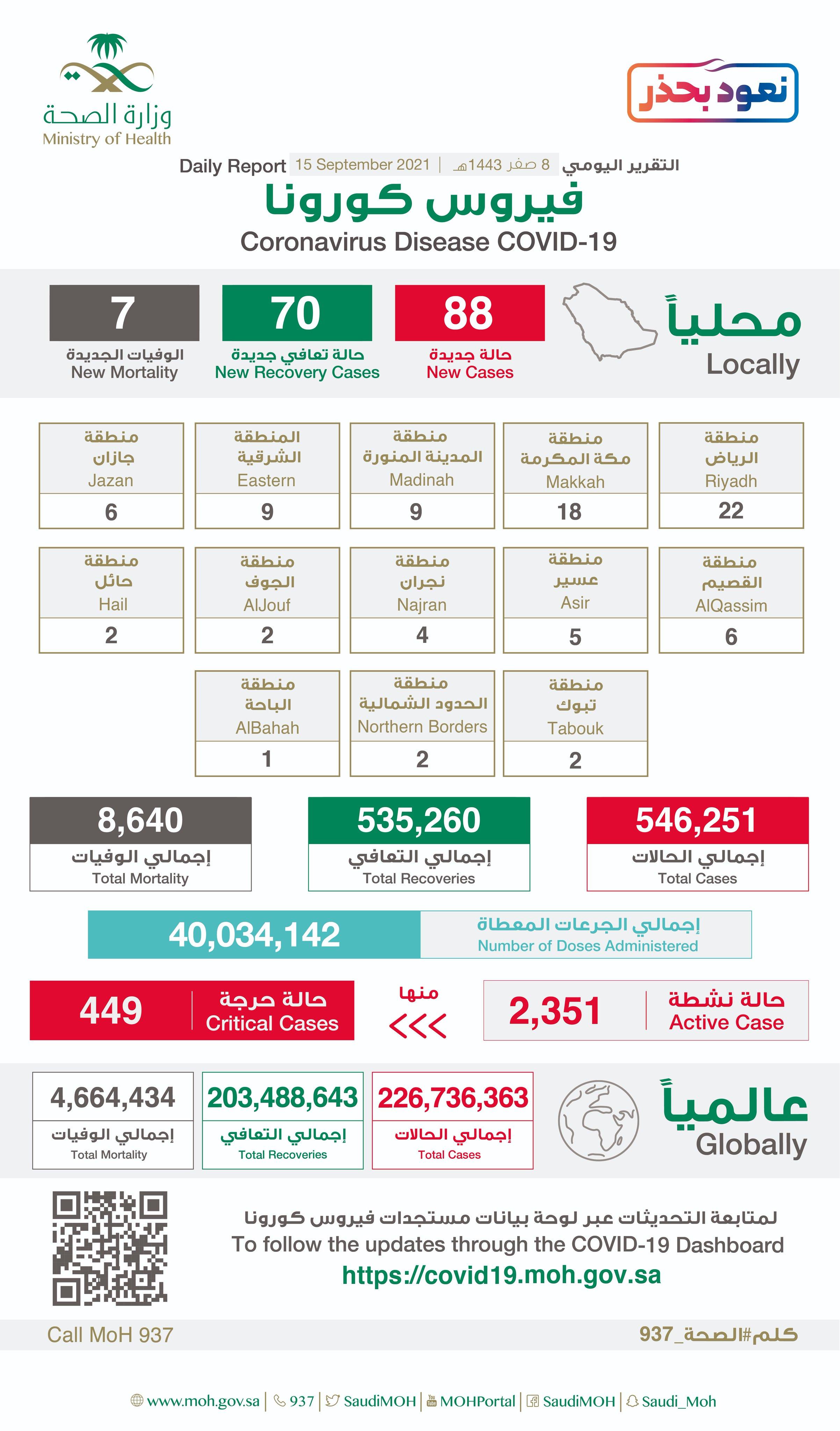 Saudi Arabia Coronavirus : Total Cases : 546,251 , New Cases : 88, Cured : 535,260 , Deaths: 8,640, Active Cases : 2,351
