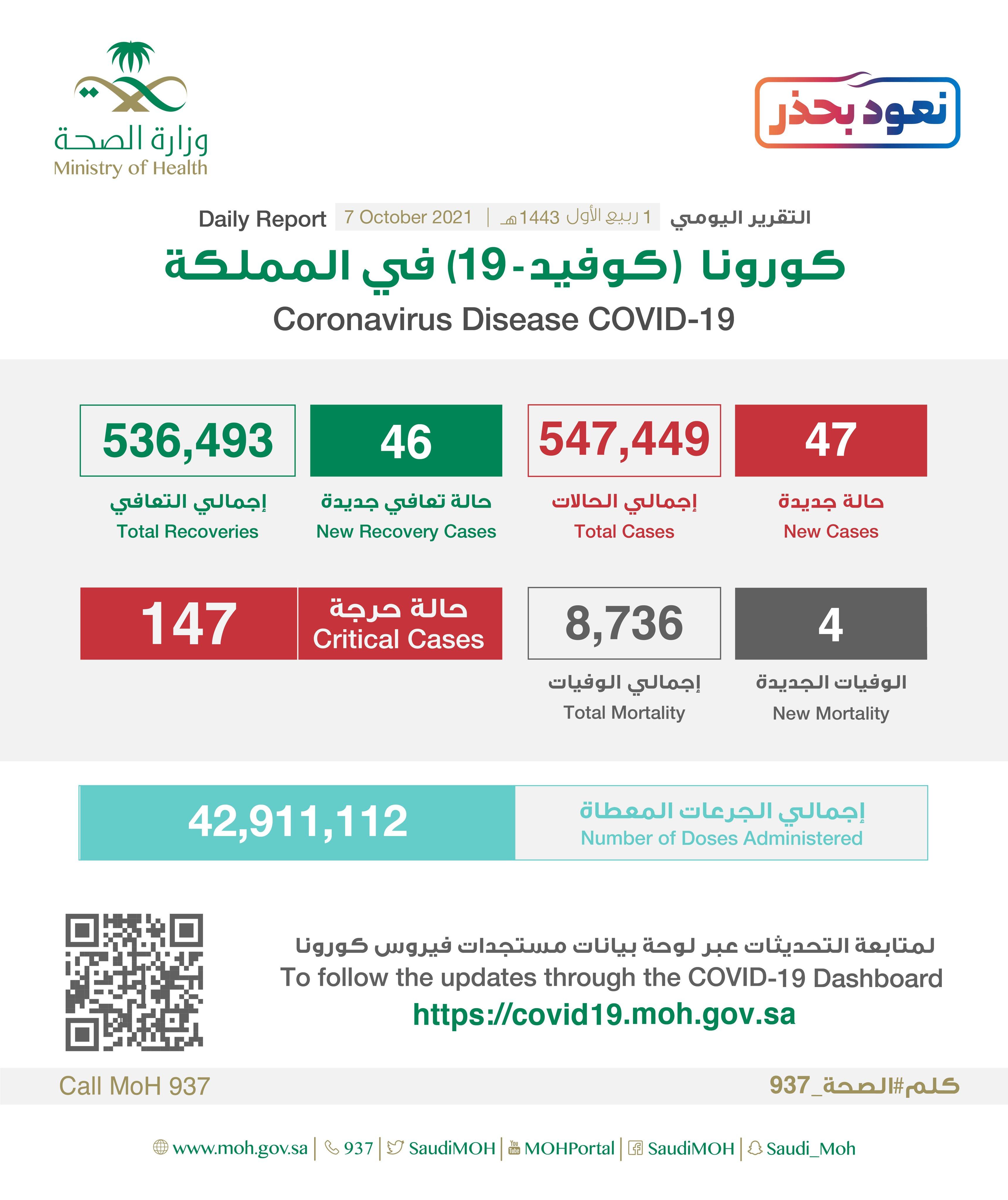Saudi Arabia Coronavirus : Total Cases : 547,449, New Cases : 47, Cured : 536,493 , Deaths: 8,736, Active Cases : 2,220