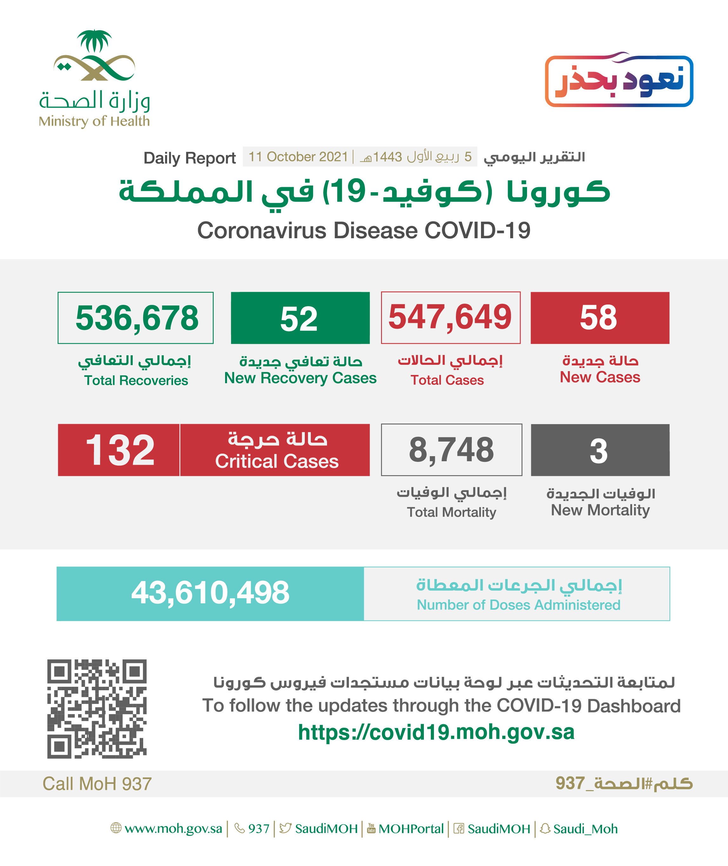 Saudi Arabia Coronavirus : Total Cases : 547,649, New Cases : 58, Cured : 536,678 , Deaths: 8,748, Active Cases : 2,223
