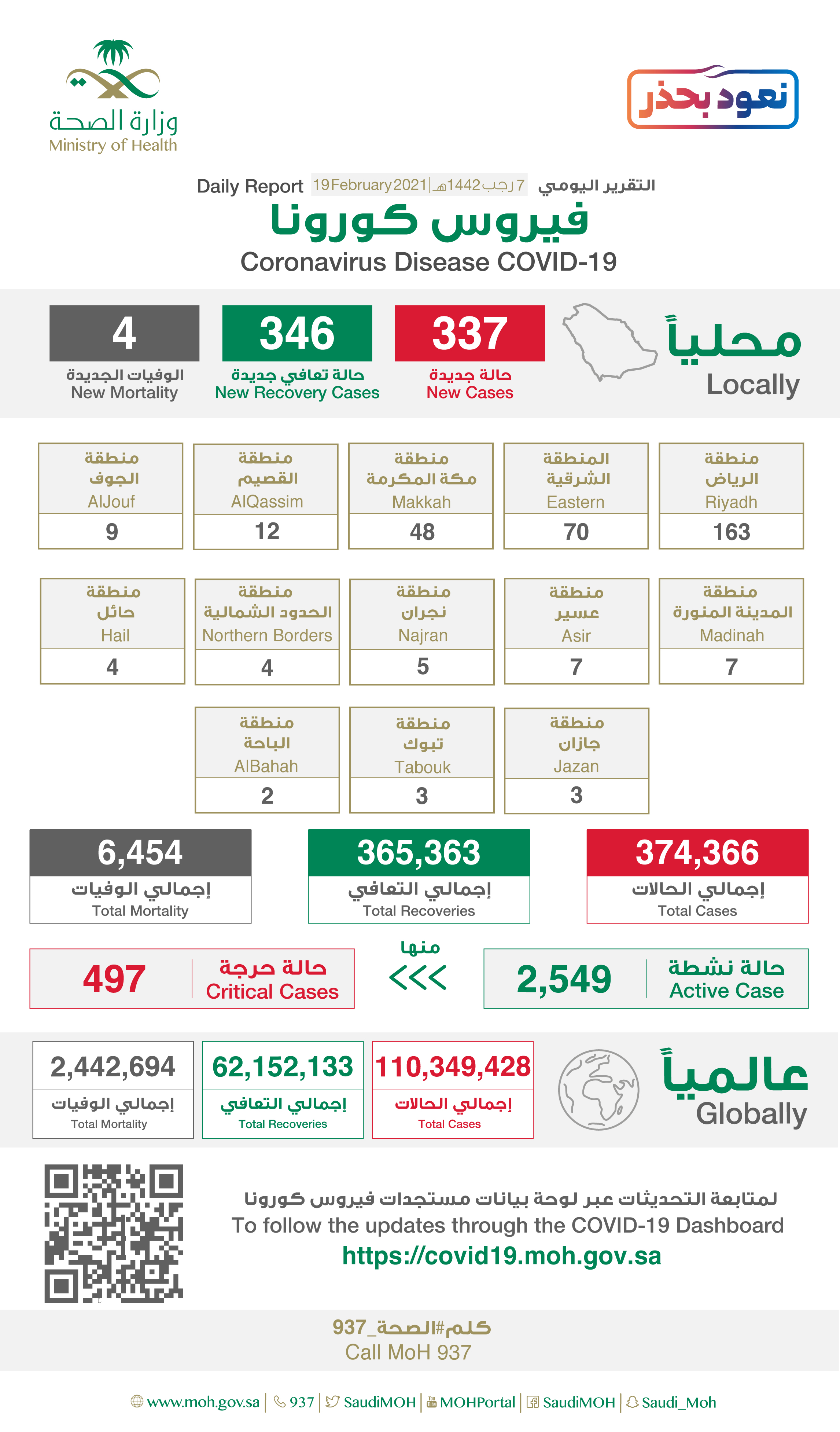 Saudi Arabia Coronavirus : Total Cases :374,366 , New Cases : 337, Cured : 365,363 , Deaths: 6,454, Active Cases : 2,549