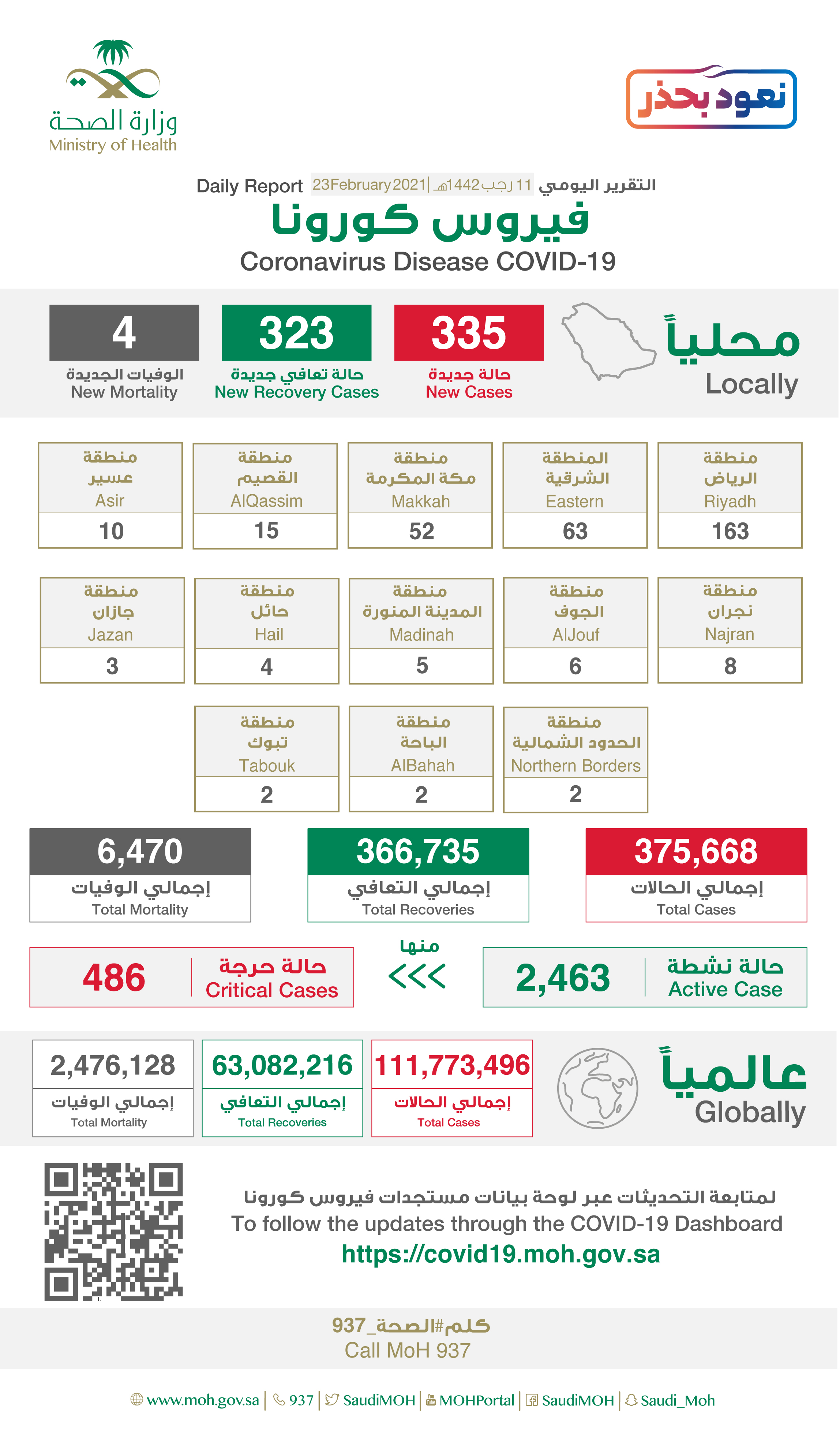 Saudi Arabia Coronavirus : Total Cases :375,668 , New Cases : 335, Cured : 366,735 , Deaths: 6,470, Active Cases : 2,463