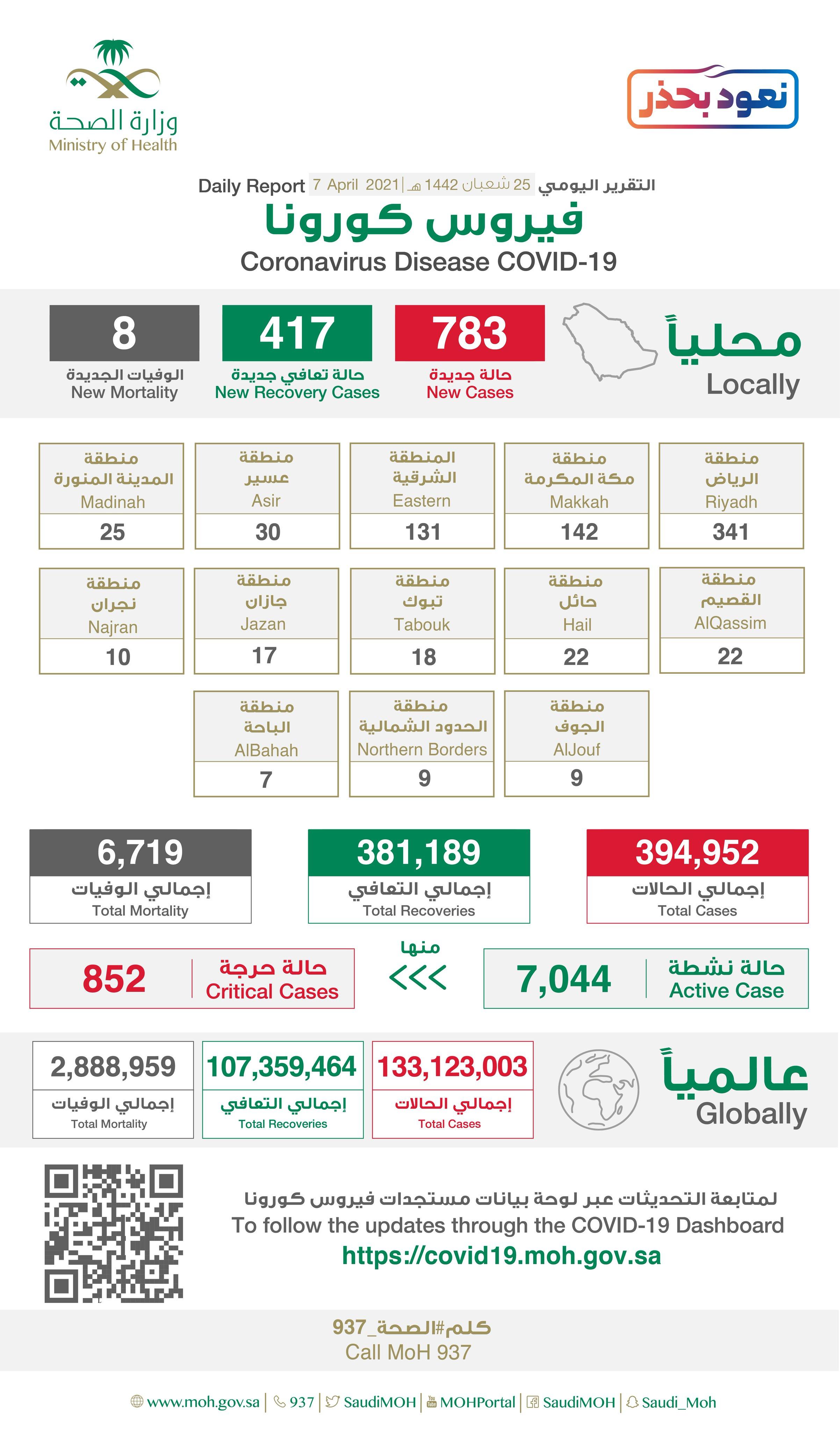 Saudi Arabia Coronavirus : Total Cases :394,952, New Cases : 783, Cured : 381,189, Deaths: 6,719, Active Cases : 7,044