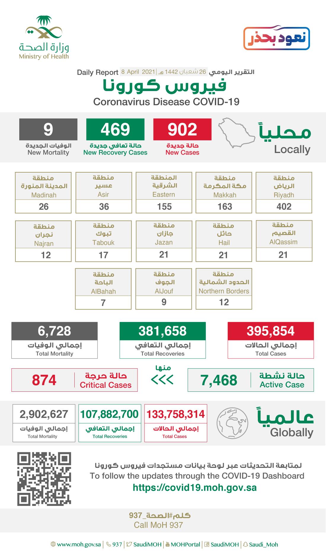 Saudi Arabia Coronavirus : Total Cases :395,854, New Cases : 902, Cured : 381,658, Deaths: 6,728, Active Cases : 7,468