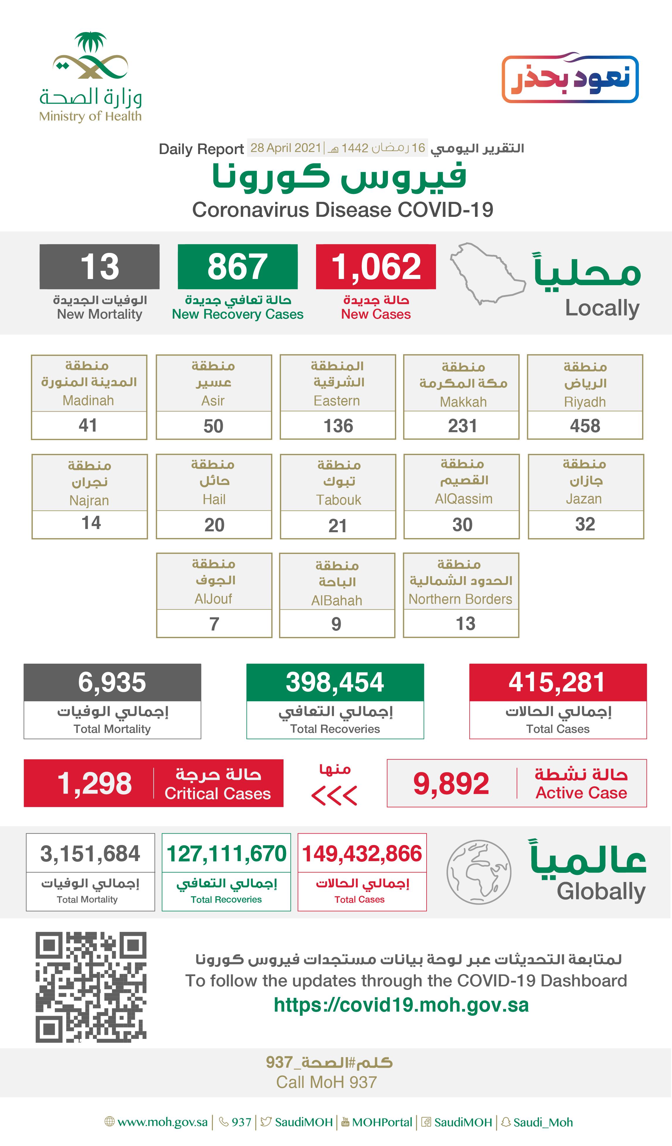 Saudi Arabia Coronavirus : Total Cases :415,281, New Cases : 1,062 , Cured : 398,454 , Deaths: 6,935, Active Cases : 9,892