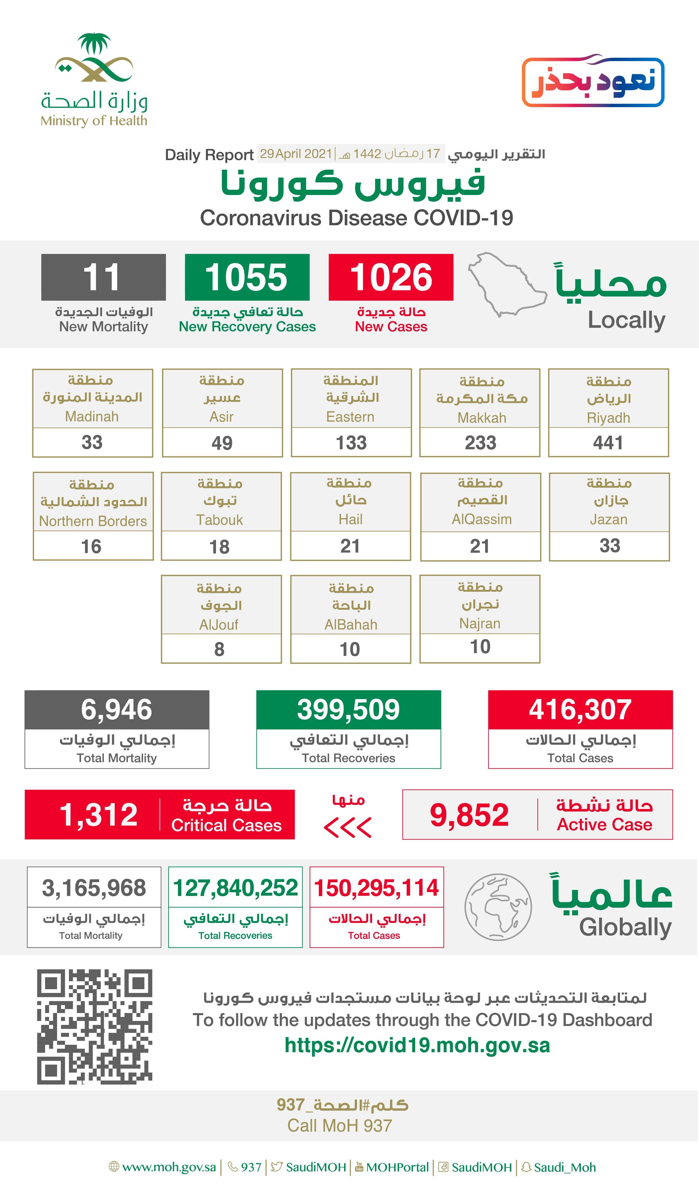 Saudi Arabia Coronavirus : Total Cases :416,307, New Cases : 1,026 , Cured : 399,509 , Deaths: 6,946, Active Cases : 9,852