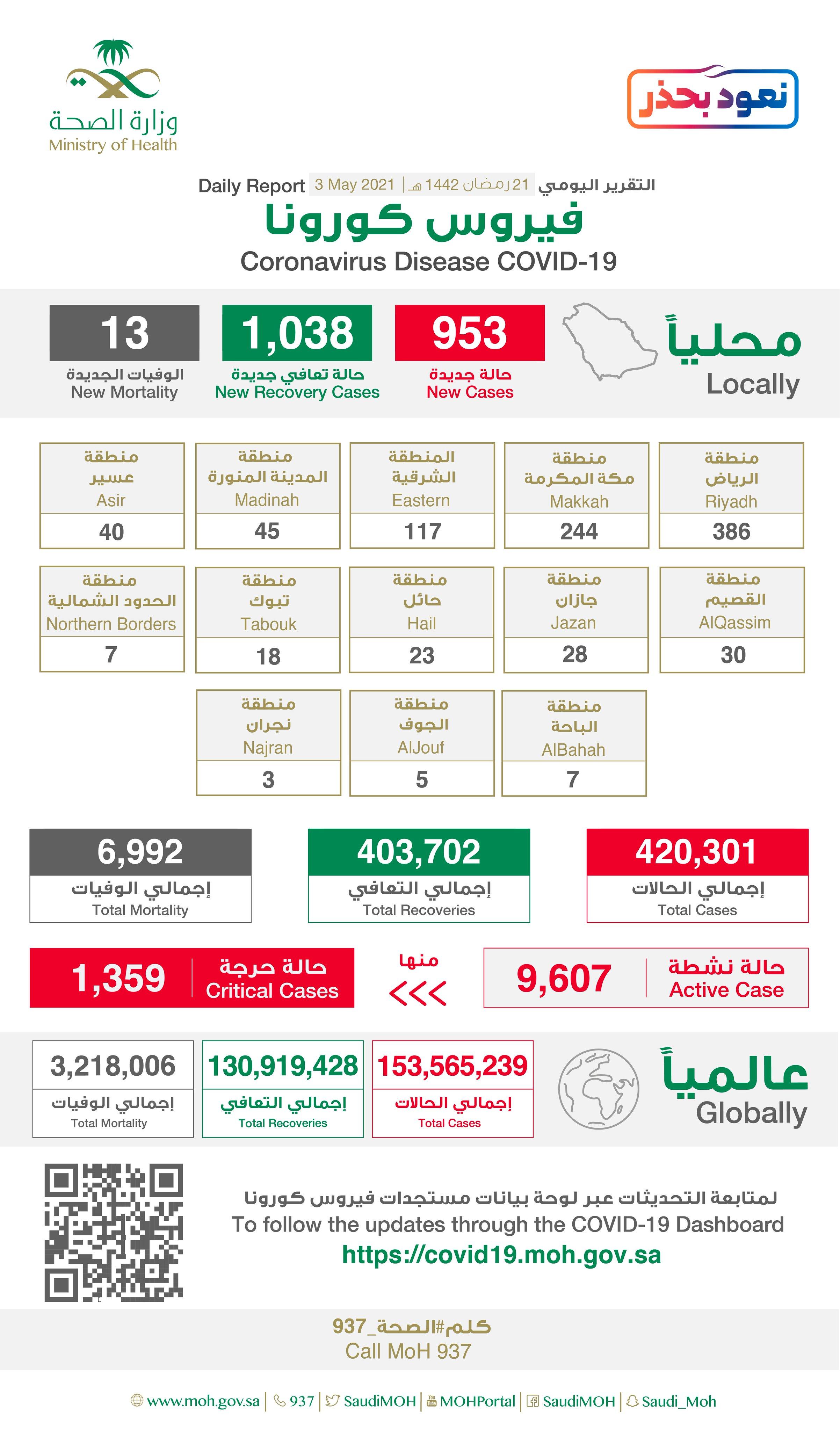 Saudi Arabia Coronavirus : Total Cases :420,301 , New Cases : 953 , Cured : 403,702 , Deaths: 6,992, Active Cases : 9,607
