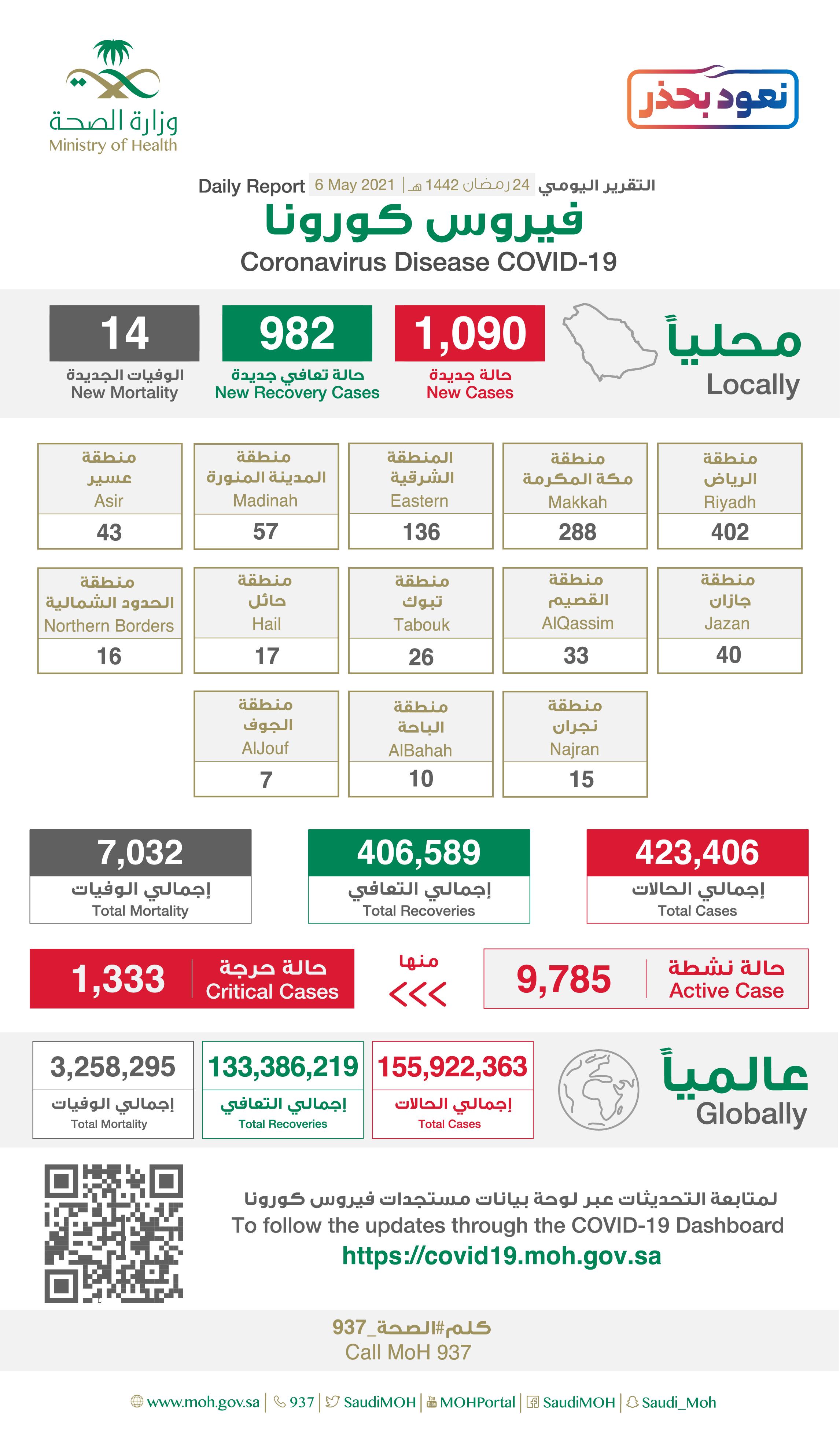 Saudi Arabia Coronavirus : Total Cases :423,406 , New Cases : 1,090 , Cured : 406,589 , Deaths: 7,032, Active Cases : 9,785