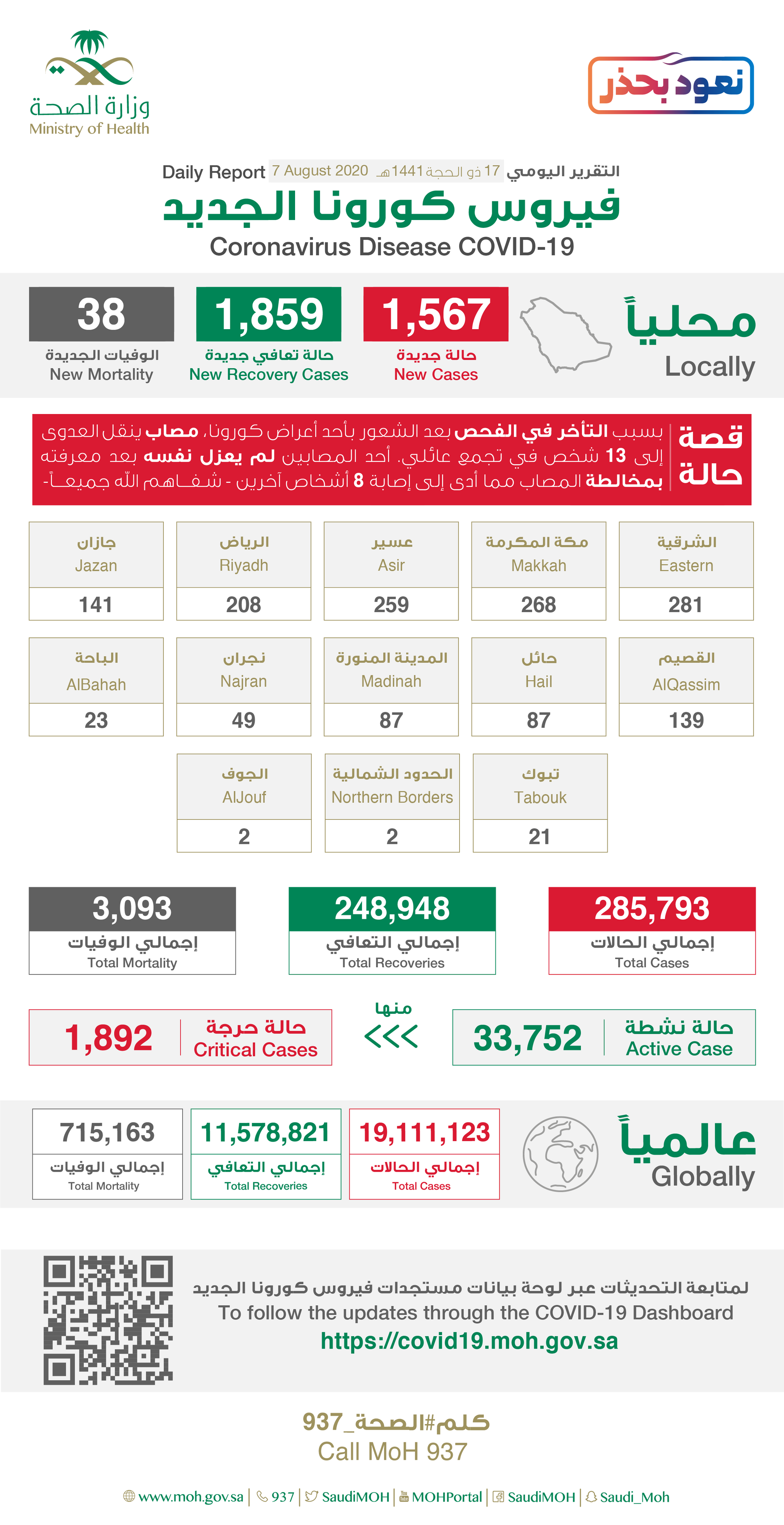 Saudi Arabia Coronavirus : Total Cases :285,793, New Cases : 1,567, Cured : 248,948 , Deaths: 3,093, Active Cases : 33,752