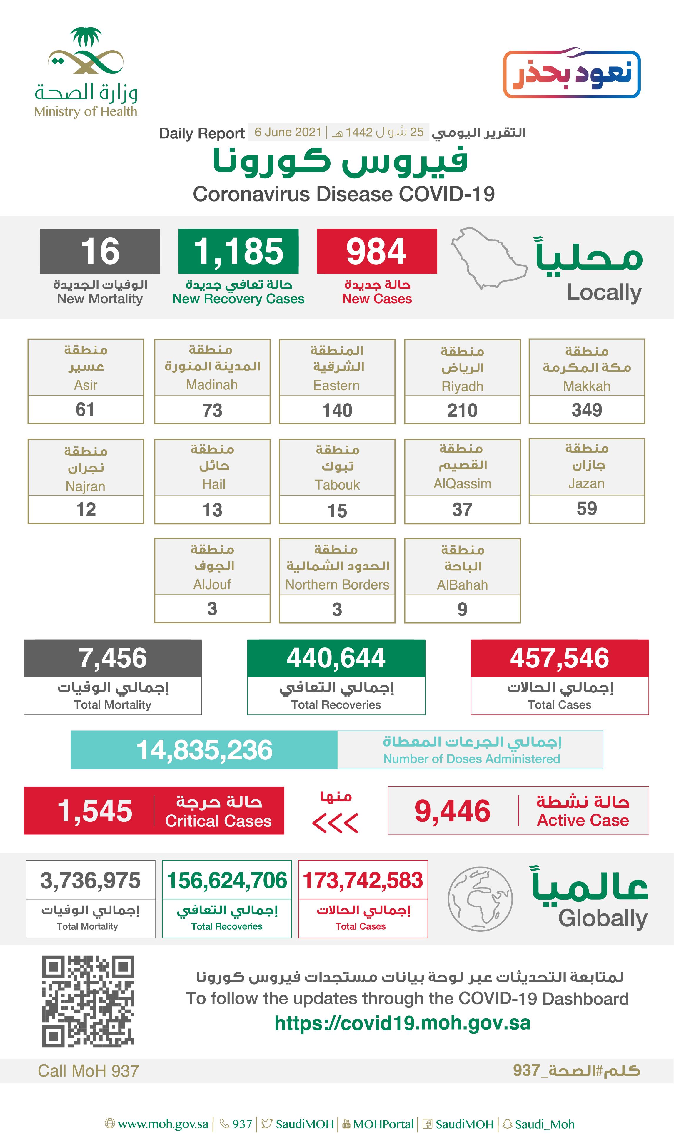 Saudi Arabia Coronavirus : Total Cases :457,546 , New Cases : 984 , Cured : 440,644 , Deaths: 7,456, Active Cases : 9,446
