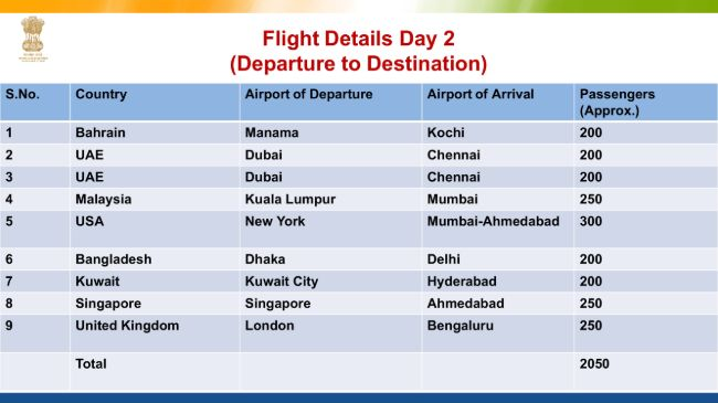 Flight Evacuation Schedule to India and Flight Ticket Price One Side